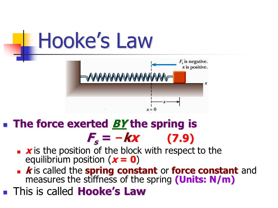 Hooke's Law The force exerted BY the spring is Fs = –kx (7.9)