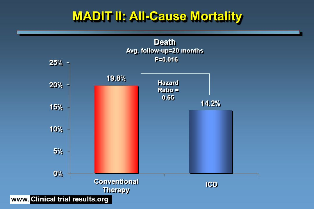 MADIT II: All-Cause Mortality