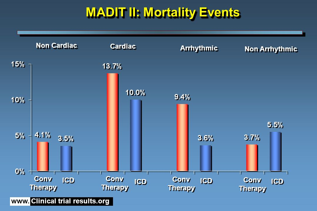 MADIT II: Mortality Events