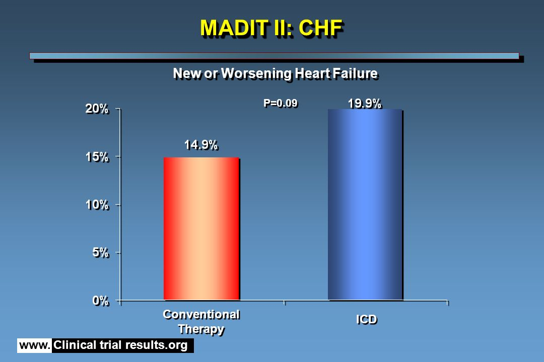 New or Worsening Heart Failure