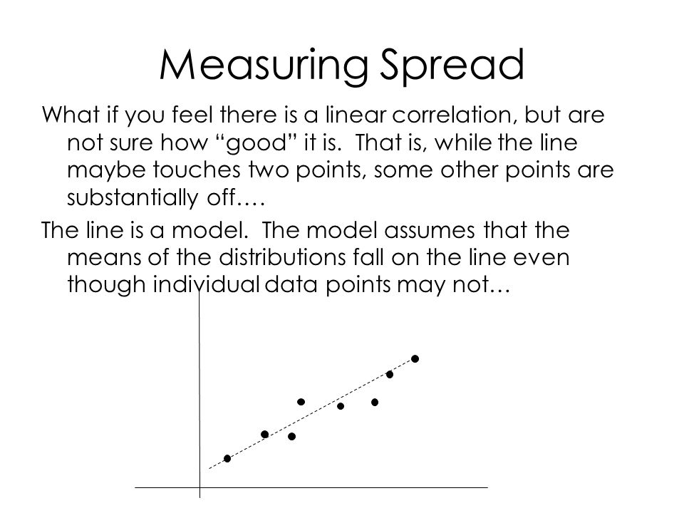Measuring Spread