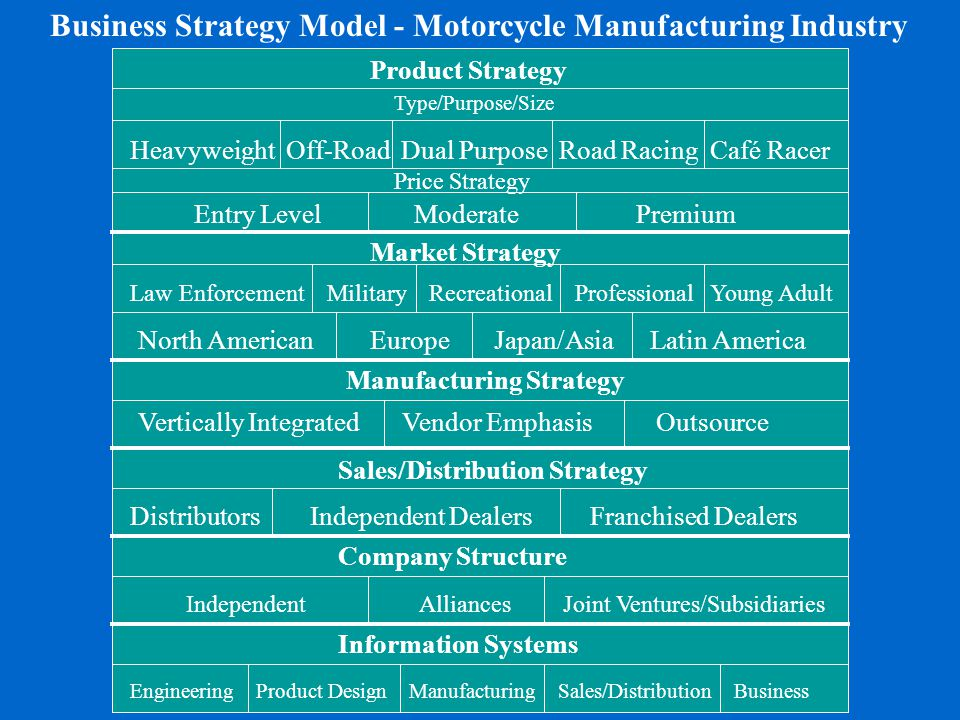 Business Strategy Model - Motorcycle Manufacturing Industry