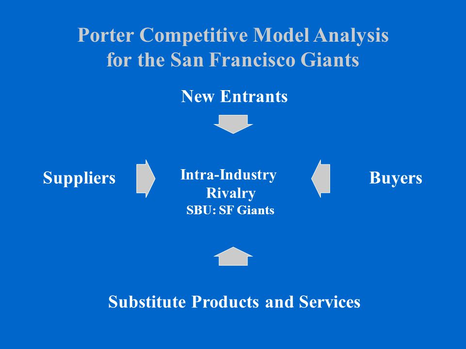 Porter Competitive Model Analysis for the San Francisco Giants