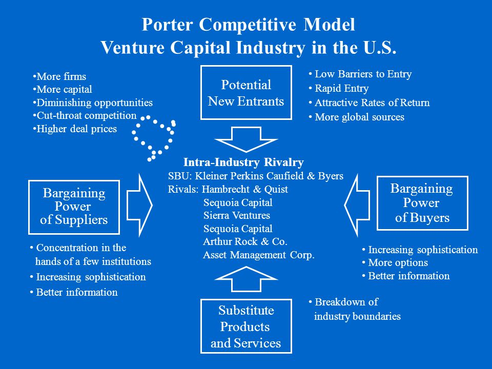 Porter Competitive Model Venture Capital Industry in the U.S.