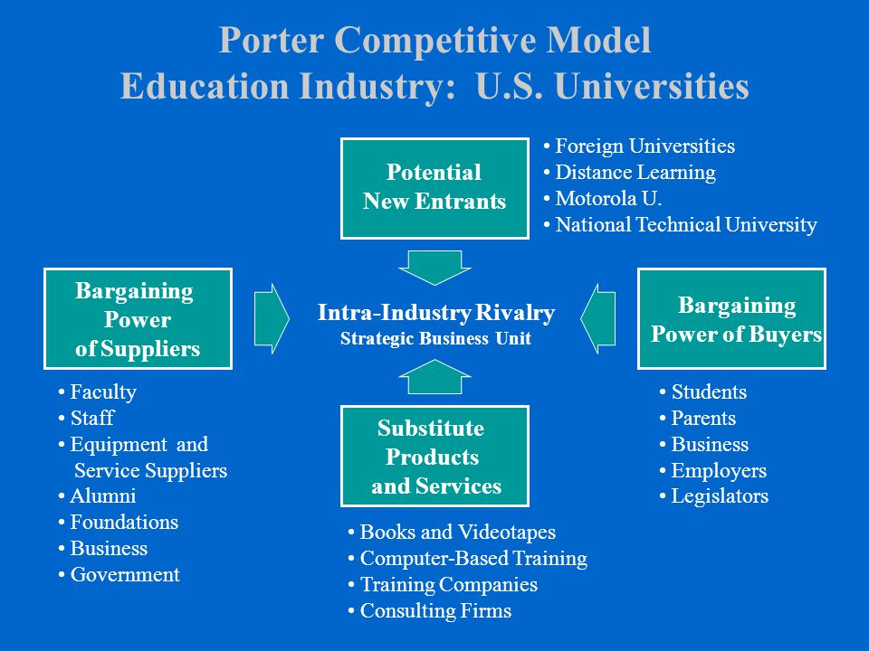 Porter Competitive Model Education Industry: U.S. Universities