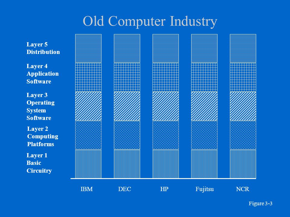 Old Computer Industry Layer 5 Distribution Layer 4 Application