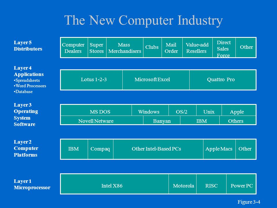 The New Computer Industry