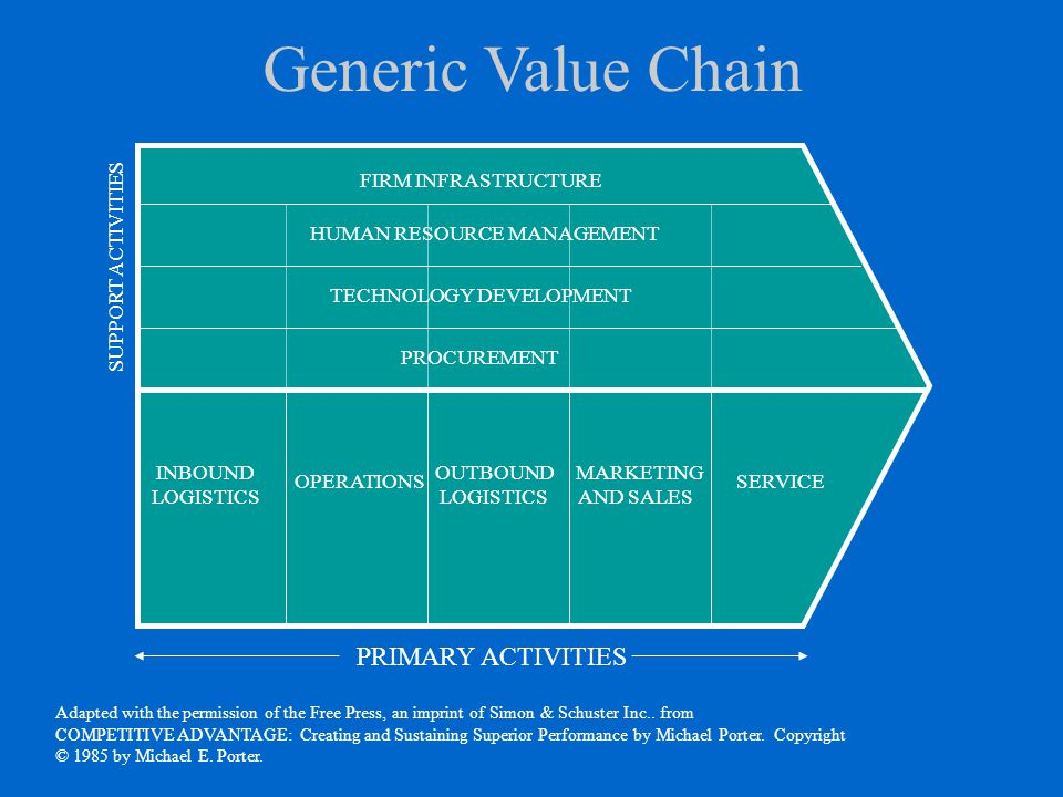Generic Value Chain PRIMARY ACTIVITIES FIRM INFRASTRUCTURE