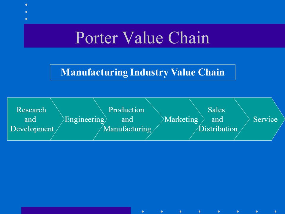 Manufacturing Industry Value Chain