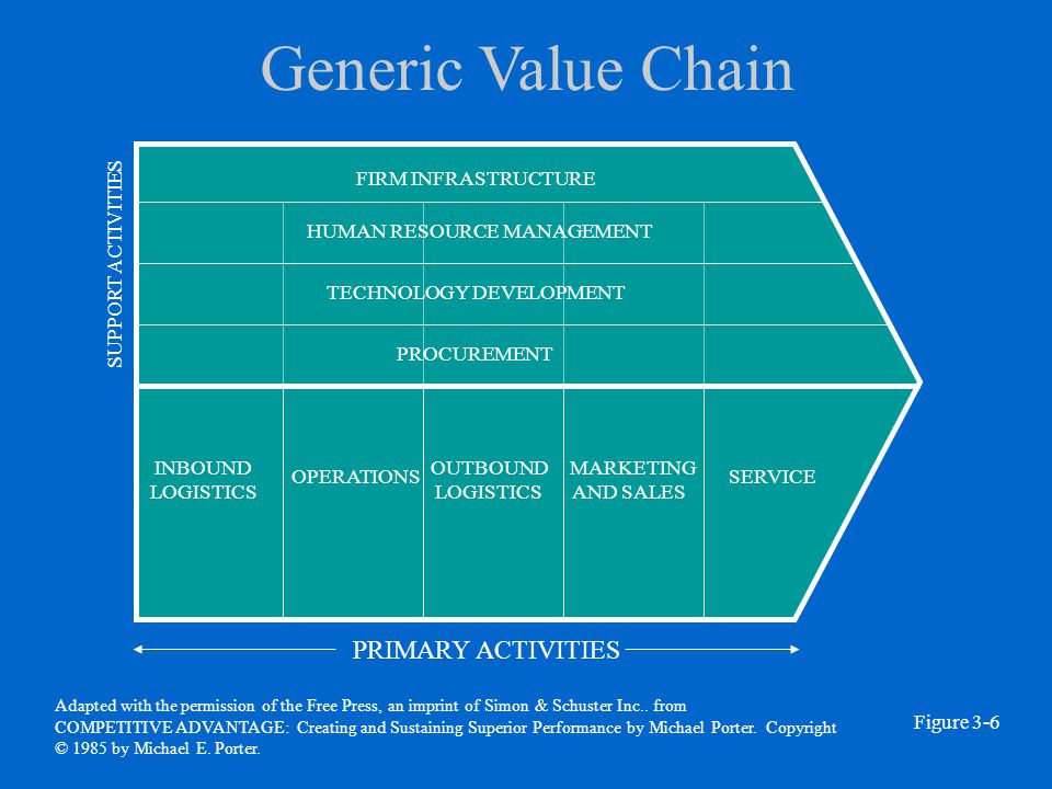 value added services in logistics operations marketing essay Porter classified the generic value added activities into two classes which are   marketing and sales: these activities include the advertising, channel selection,   performs operational activities, partly inbound logistics, and services activities   as a summary, the porter value chain model framework can be.