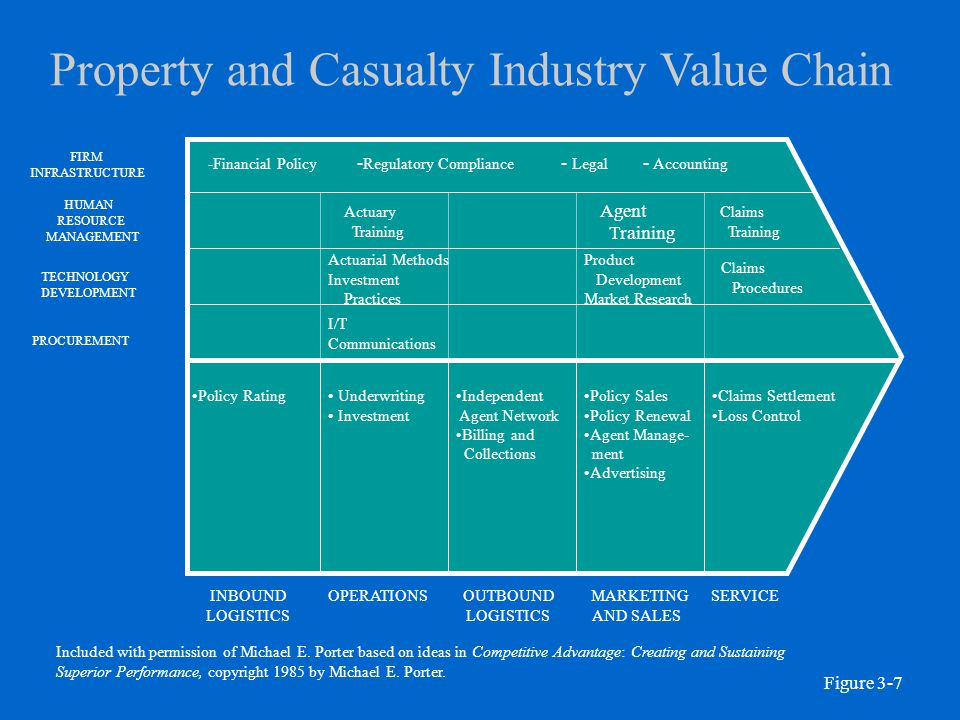 Property and Casualty Industry Value Chain