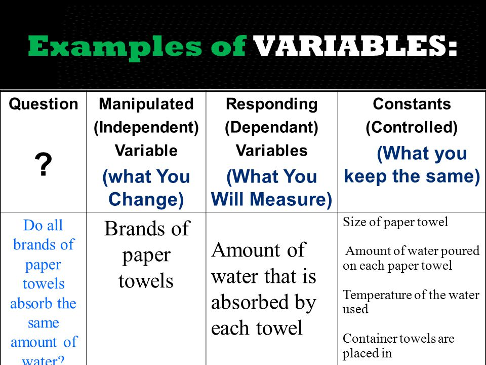 Examples of VARIABLES: