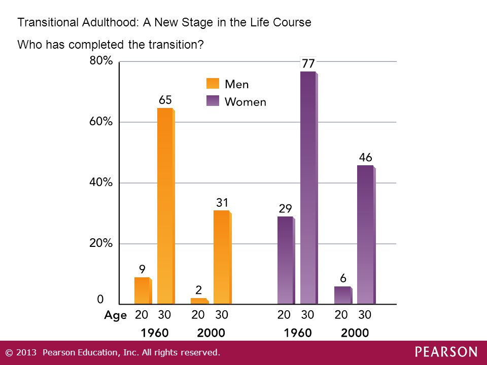 Transitional Adulthood: A New Stage in the Life Course