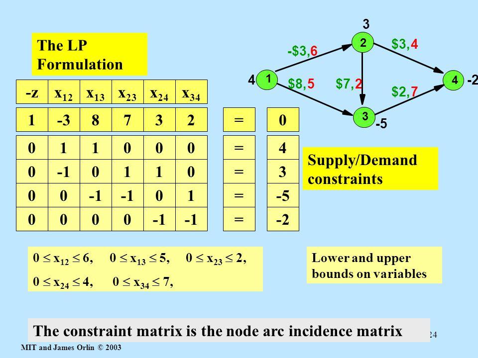 Supply/Demand constraints -1 1 = 3
