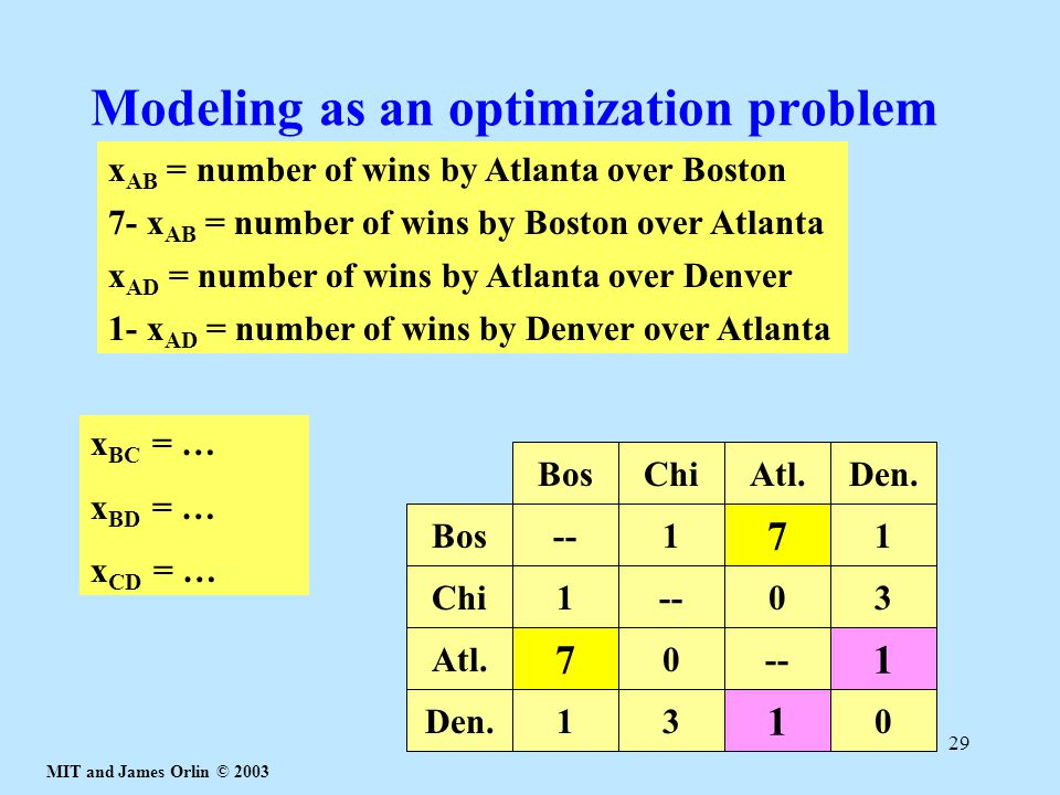Modeling as an optimization problem