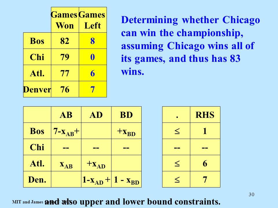 Bos Chi. Atl. Denver. 82. 79. 77. 76. Games Won. Games Left. 9. 4. 8. 5.