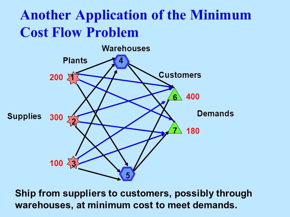 Another Application of the Minimum Cost Flow Problem