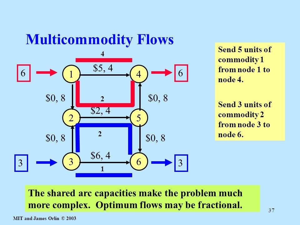 Multicommodity Flows $5, 4 6 1 4 6 $0, 8 $0, 8 $2, 4 2 5 $0, 8 $0, 8