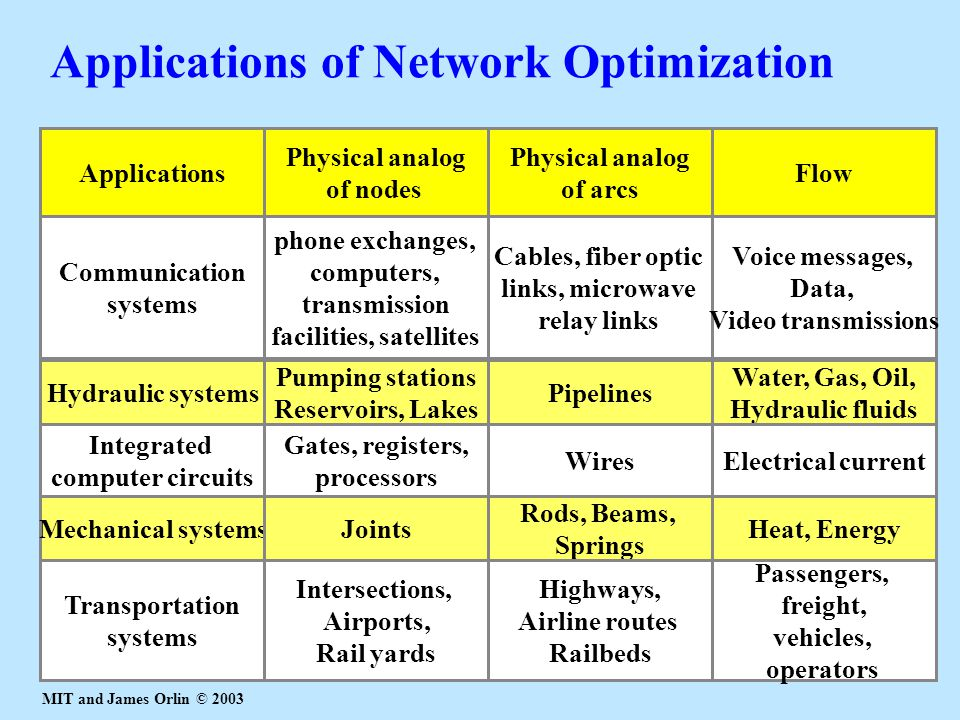Applications of Network Optimization