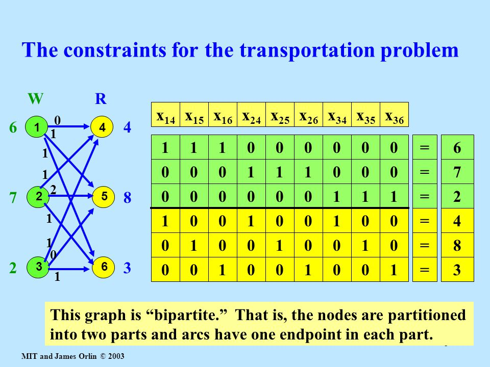 The constraints for the transportation problem