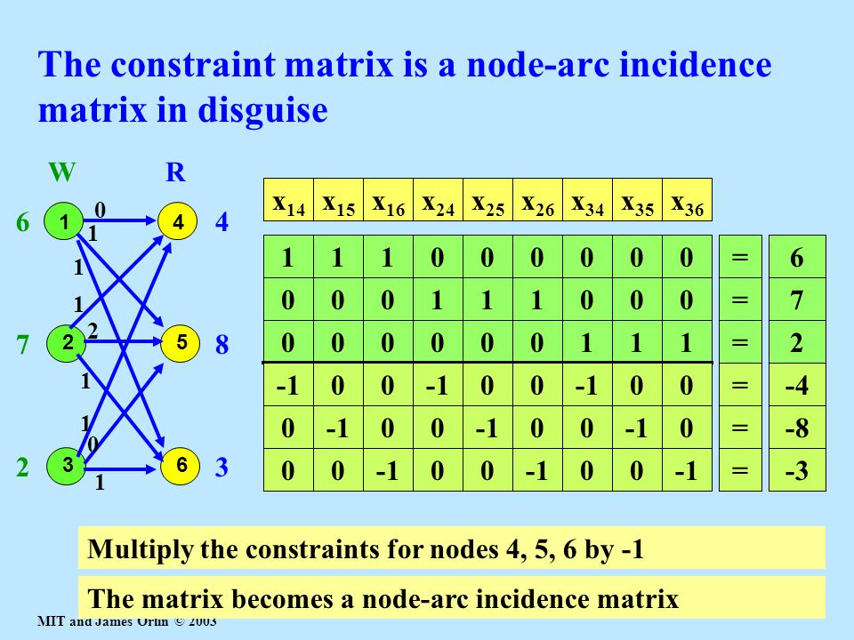 The constraint matrix is a node-arc incidence matrix in disguise