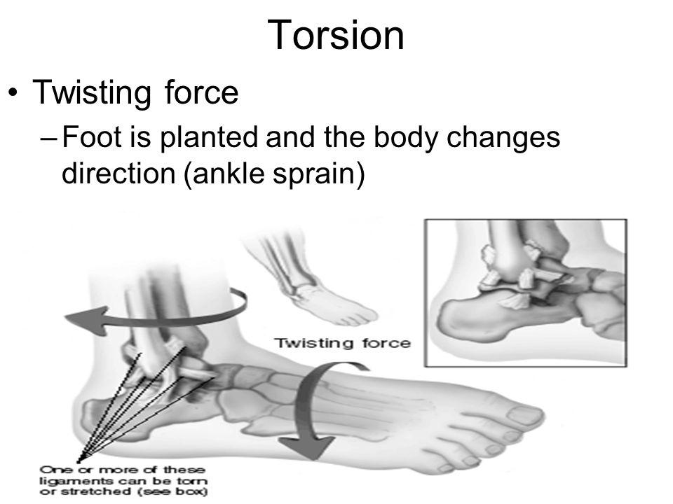 Torsion Twisting force
