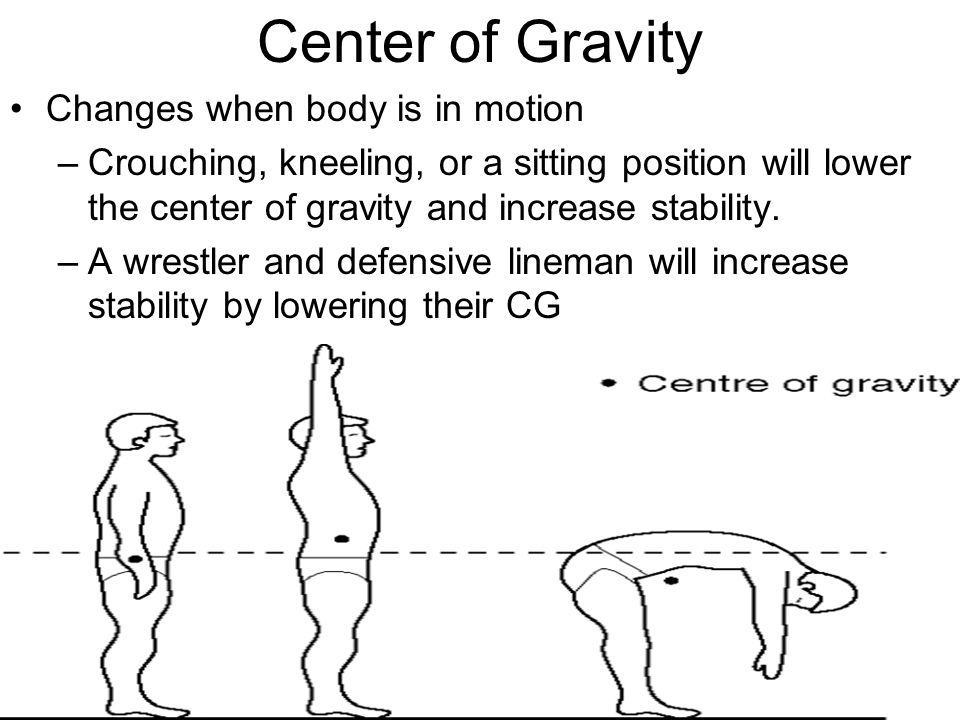 Center of Gravity Changes when body is in motion