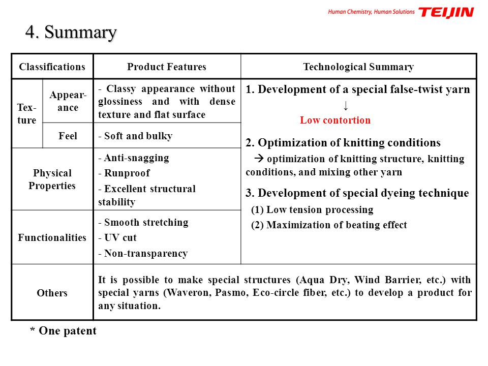 Technological Summary