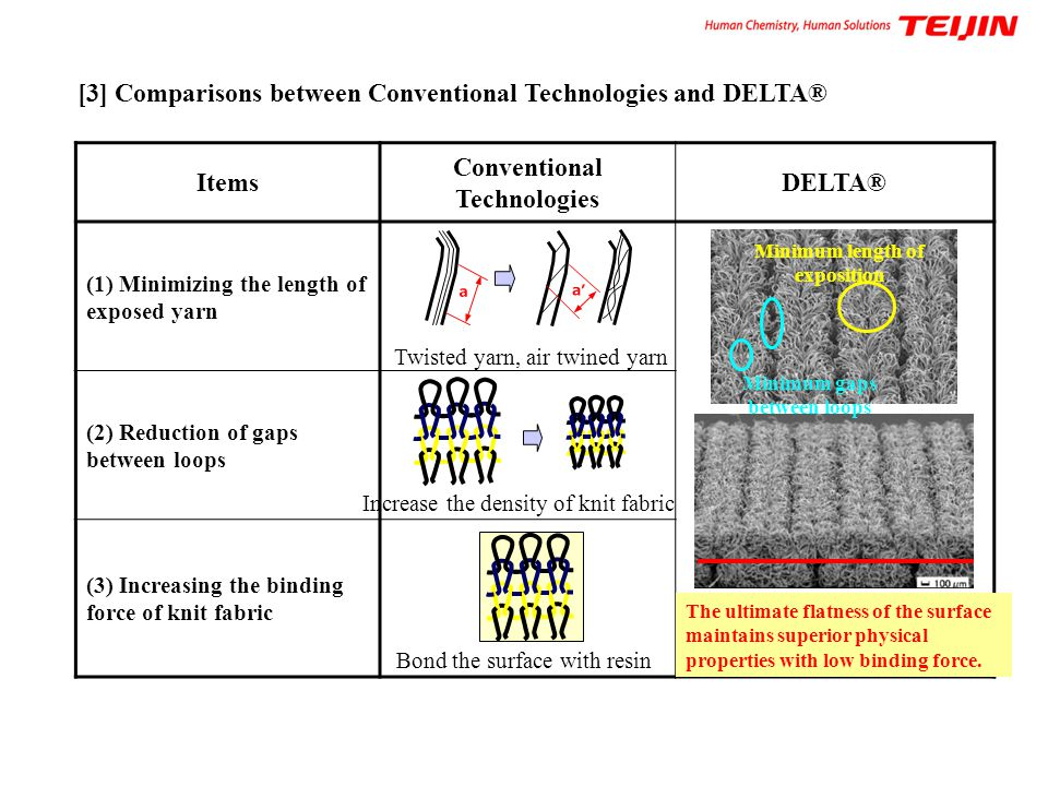 Items Conventional Technologies DELTA®