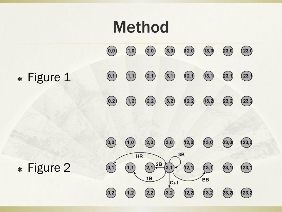 Method Figure 1 Figure 2