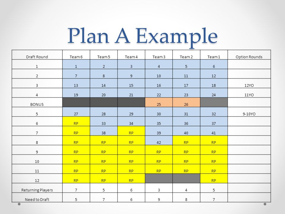 Plan A Example Draft Round Team 6 Team 5 Team 4 Team 3 Team 2 Team 1