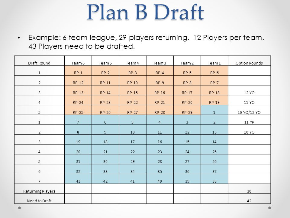 Plan B Draft Example: 6 team league, 29 players returning. 12 Players per team. 43 Players need to be drafted.