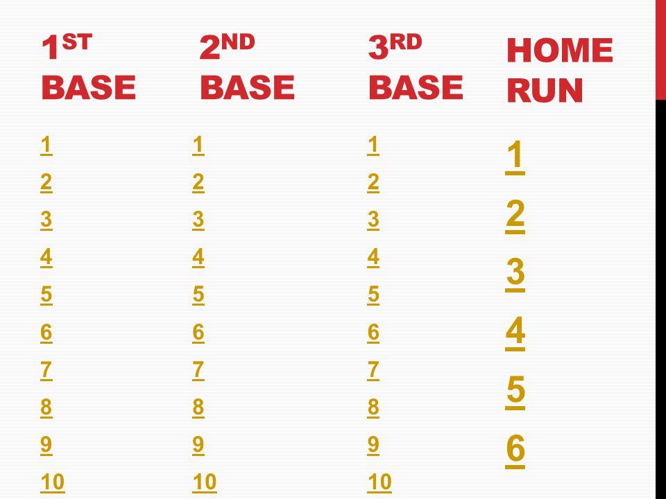 1 2 3 4 5 6 1st base 2nd base 3rd base Home run 1 2 3 4 5 6 7 8 9 10 1