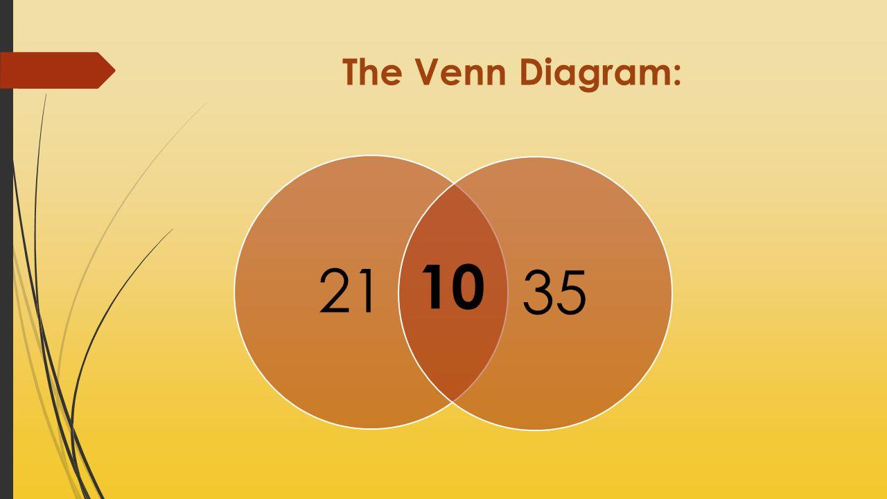 The Venn Diagram: 21 35 10