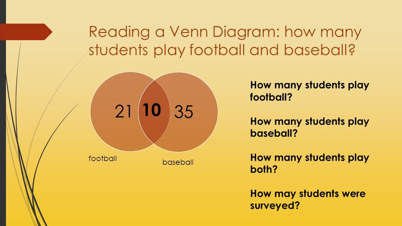 Reading a Venn Diagram: how many students play football and baseball