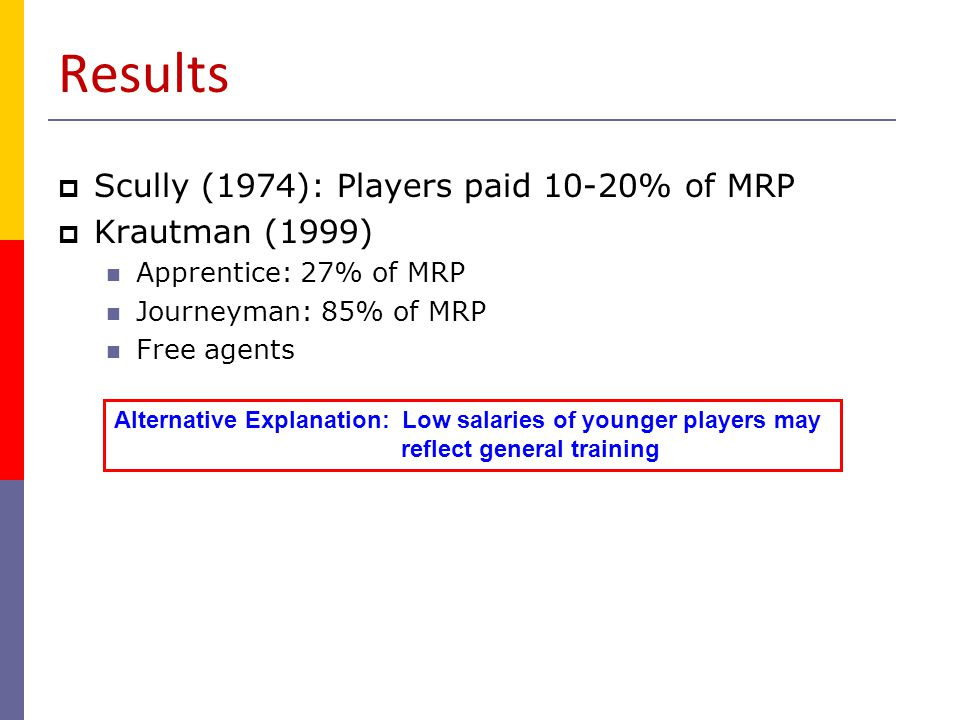 Results Scully (1974): Players paid 10-20% of MRP Krautman (1999)