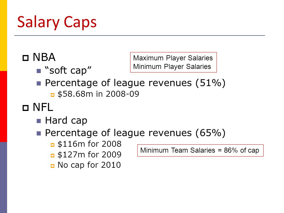 Salary Caps NBA NFL soft cap Percentage of league revenues (51%)