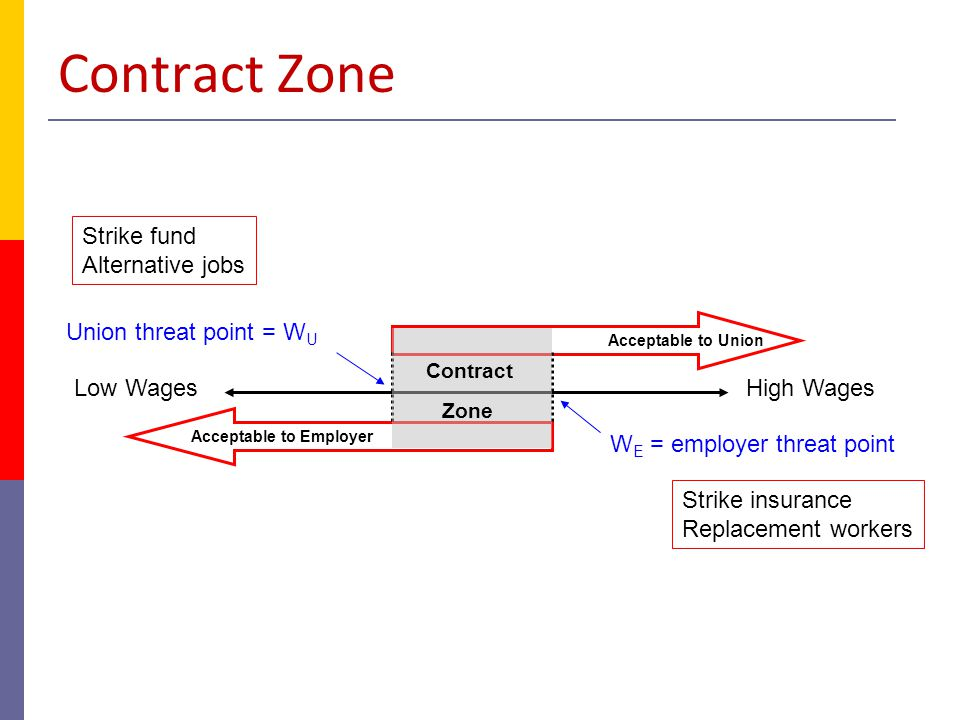 Contract Zone Strike fund Alternative jobs Union threat point = WU