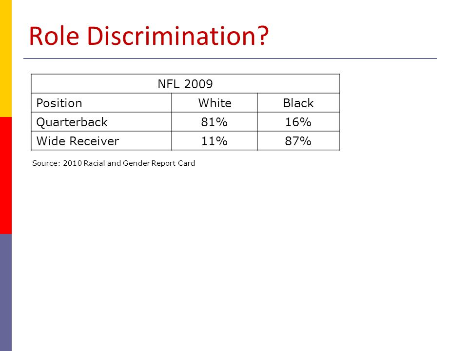 Role Discrimination NFL 2009 Position White Black Quarterback 81% 16%