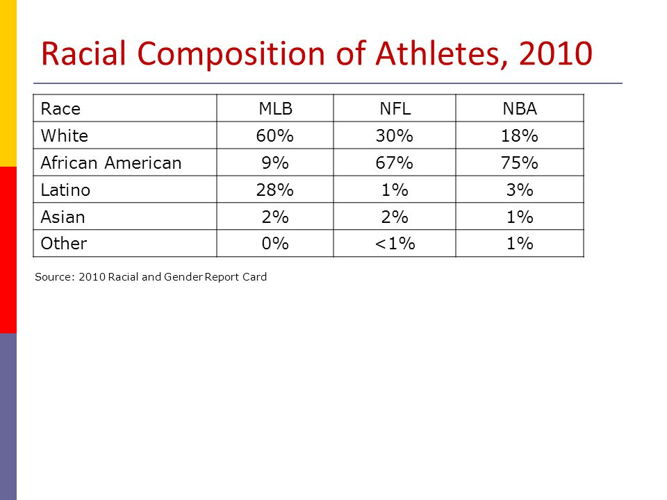 Racial Composition of Athletes, 2010