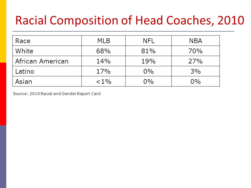 Racial Composition of Head Coaches, 2010