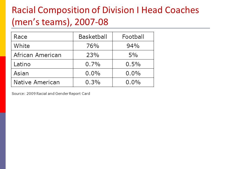 Racial Composition of Division I Head Coaches (men's teams), 2007-08