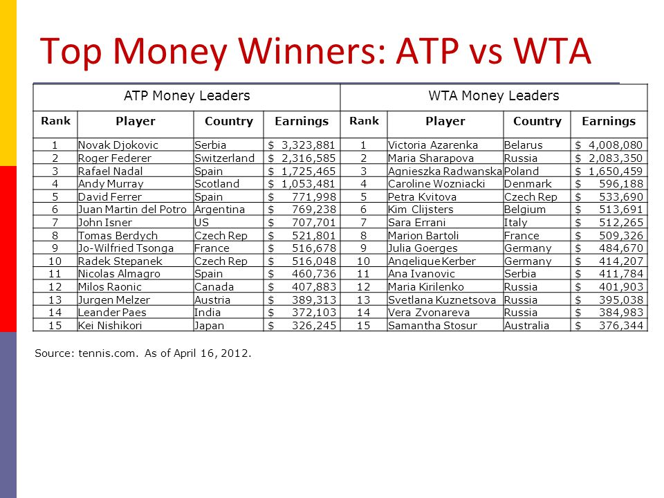 Top Money Winners: ATP vs WTA