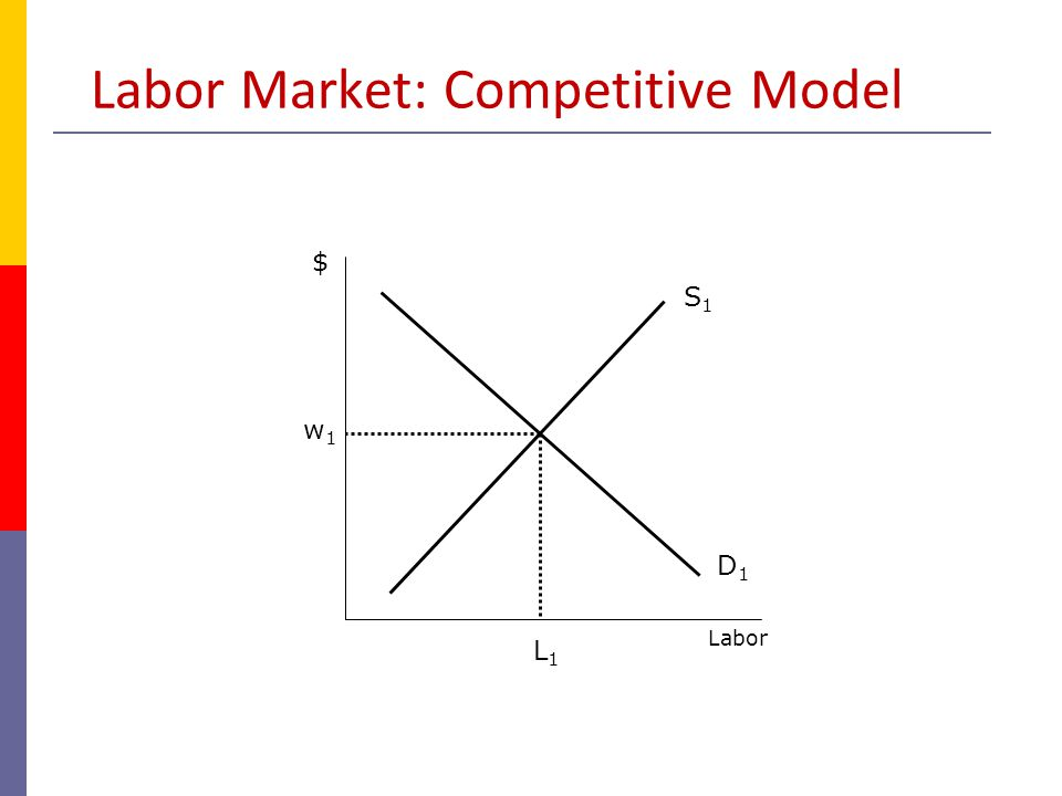 Labor Market: Competitive Model