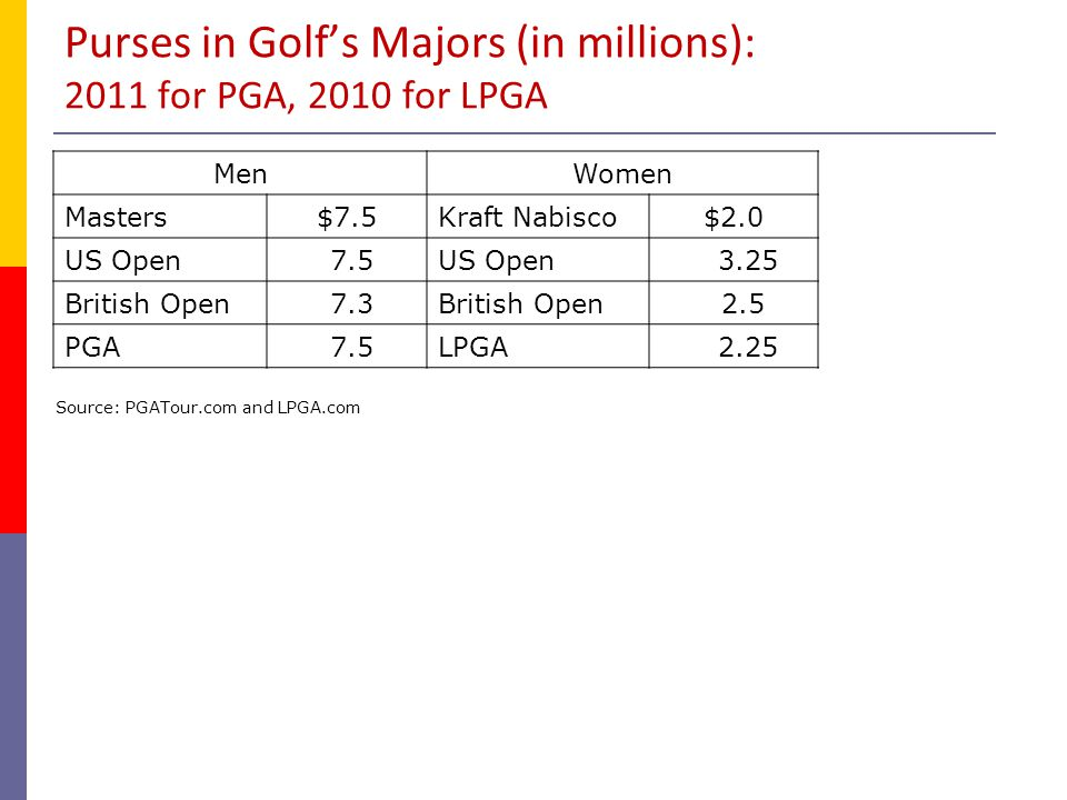 Purses in Golf's Majors (in millions): 2011 for PGA, 2010 for LPGA