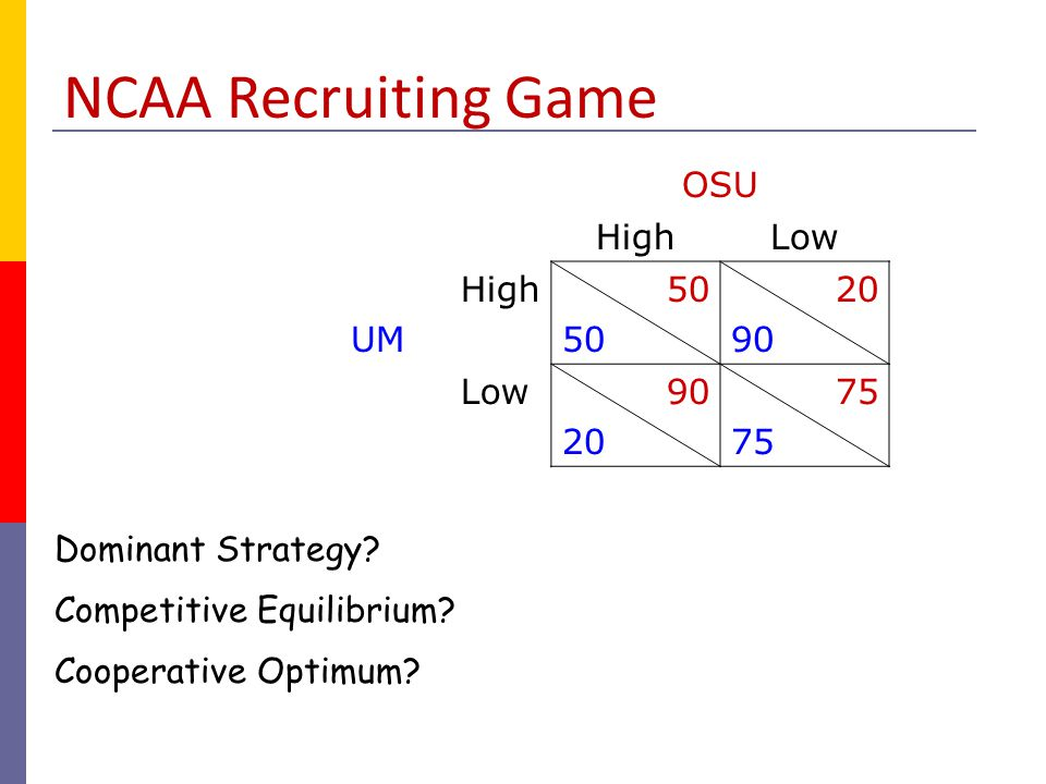 NCAA Recruiting Game OSU High Low UM 50 20 90 75 Dominant Strategy