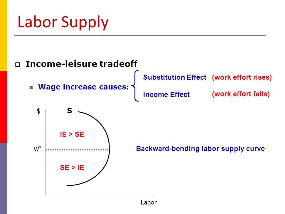 Labor Supply Income-leisure tradeoff Wage increase causes: