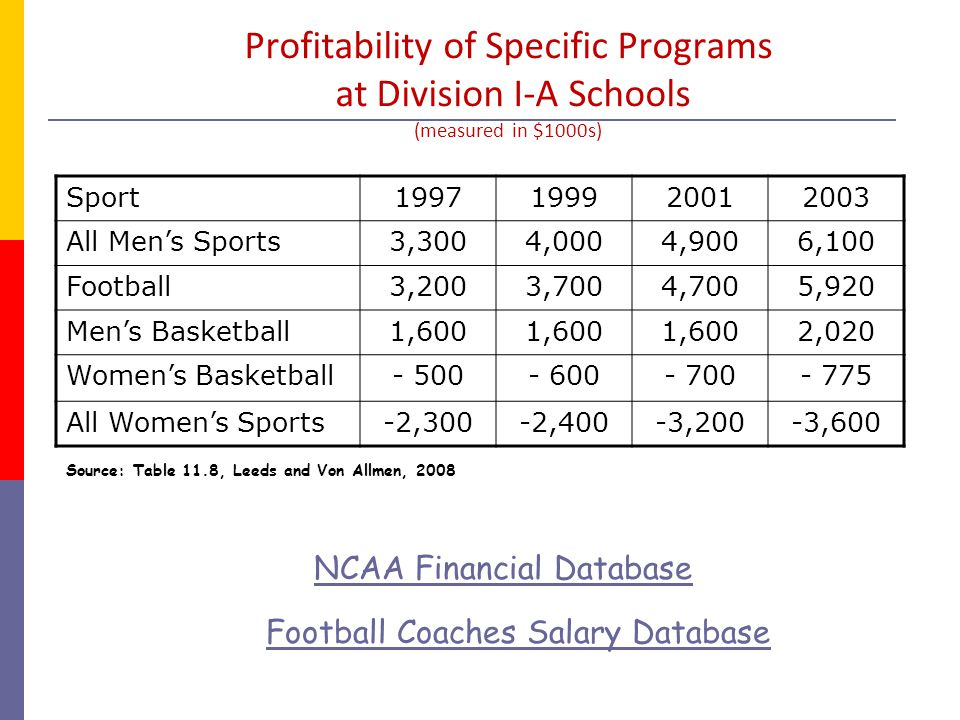 Profitability of Specific Programs at Division I-A Schools (measured in $1000s)