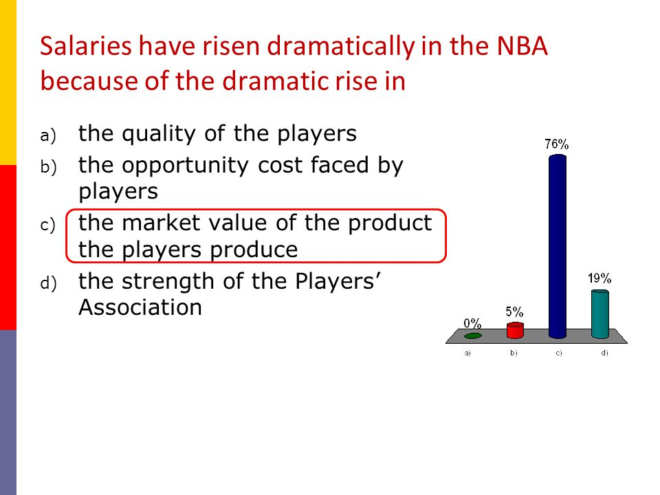 Salaries have risen dramatically in the NBA because of the dramatic rise in