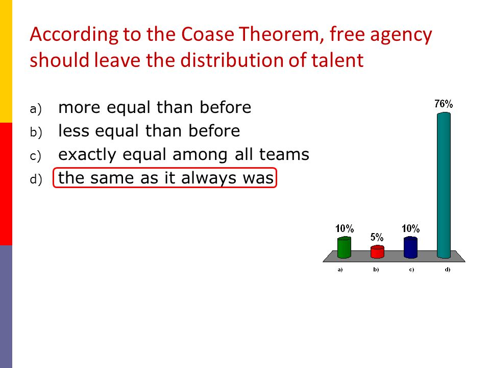 According to the Coase Theorem, free agency should leave the distribution of talent